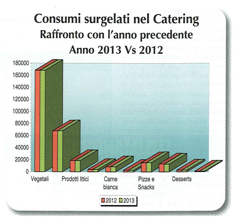Catering: consumo dei prodotti surgelati del fuori casa