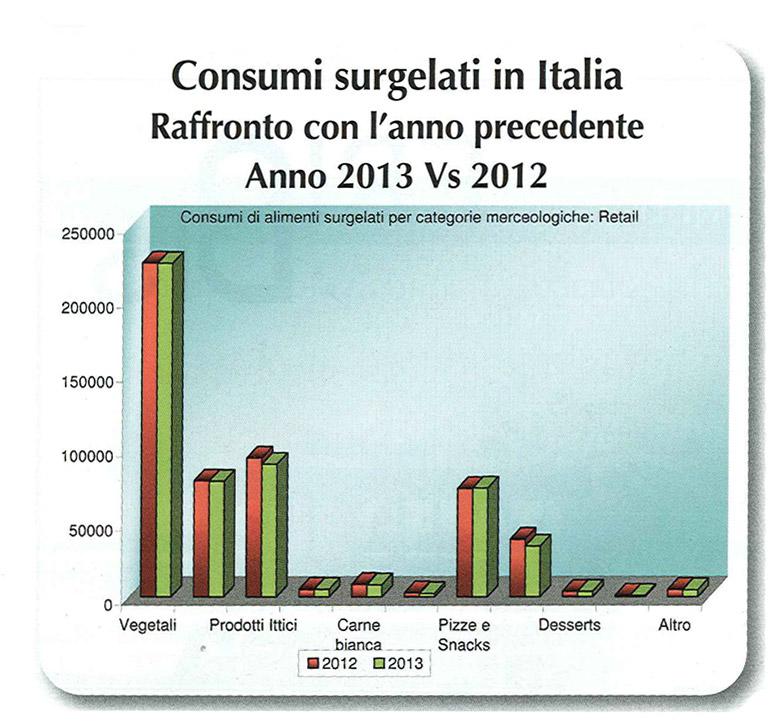 Consumi di prodotti surgelati 2013 in Italia - retail
