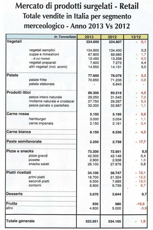 Mercato prodotti surgelati in Italia