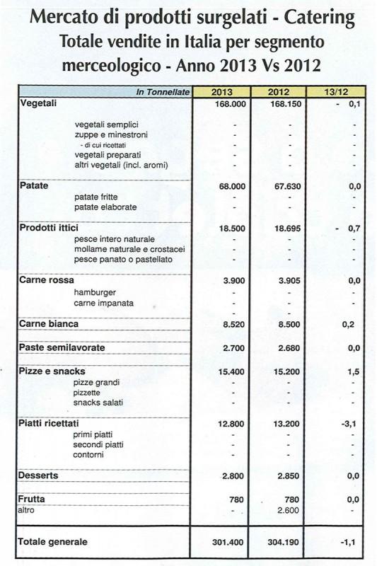 Mercato dei prodotti surgelati food service