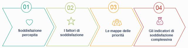 Soddisfazione Cliente 2017 Polo Ristorazione